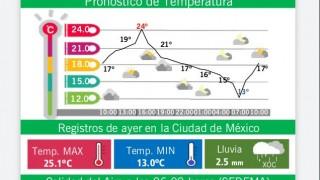 DOMINGO CÁLIDO Y SIN CONDICIONES PARA LLUVIA