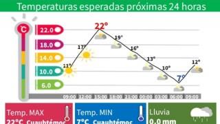 DOMINGO LIGERAMENTE CÁLIDO Y CIELO DESPEJADO
