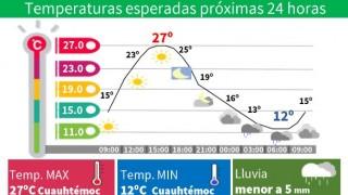 LIGERO DESCENSO DE TEMPERATURA ESTE JUEVES