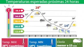LLUVIAS LIGERAS Y CHUBASCOS OCASIONALES ESTE JUEVES EN LA CAPITAL DEL PAÍS