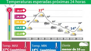 LLUVIAS LIGERAS AISLADAS ESTE VIERNES EN LA CAPITAL DEL PAÍS