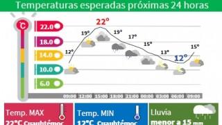 SÁBADO CALUROSO CON LLUVIAS LIGERAS POR LA TARDE