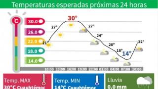 DOMINGO CALUROSO EN LA CDMX; CONSULTA LA ALERTA AMARILLA