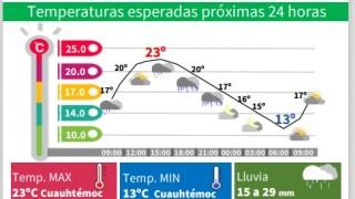 DOMINGO TEMPLADO CON LLUVIAS VESPERTINAS