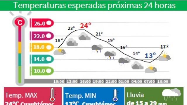 Clima 22-7-2021.jpeg