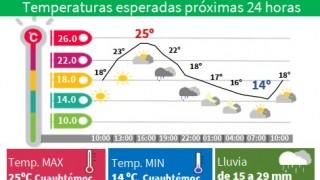 LLUVIAS Y CHUBASCOS ESTE LUNES EN LA CAPITAL DEL PAÍS