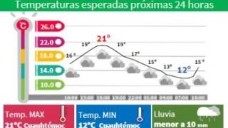CONTINÚA EL DESCENSO DE TEMPERATURA EN LA CDMX; LLUVIAS LIGERAS AISLADAS